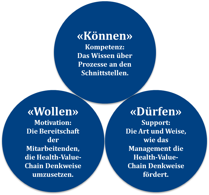 Projekt GeWint - Gesundheitsregion Winterthur